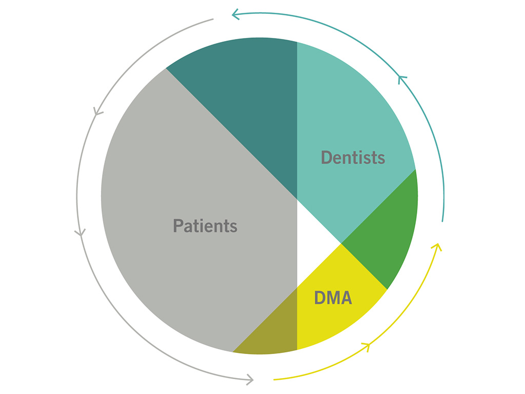 DMA diagram