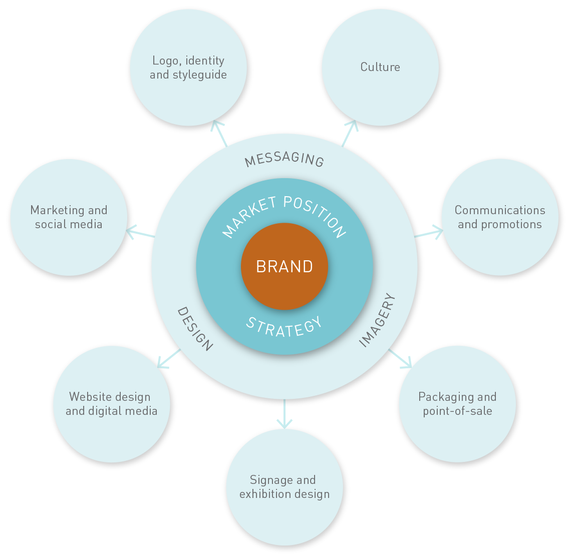Ways to empower your brand diagram